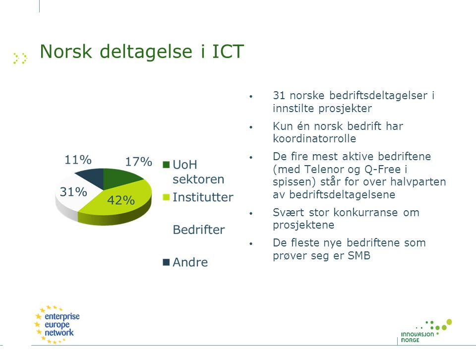 Norsk deltagelse i ICT 31 norske bedriftsdeltagelser i innstilte prosjekter Kun én norsk bedrift har koordinatorrolle De fire mest aktive bedriftene (