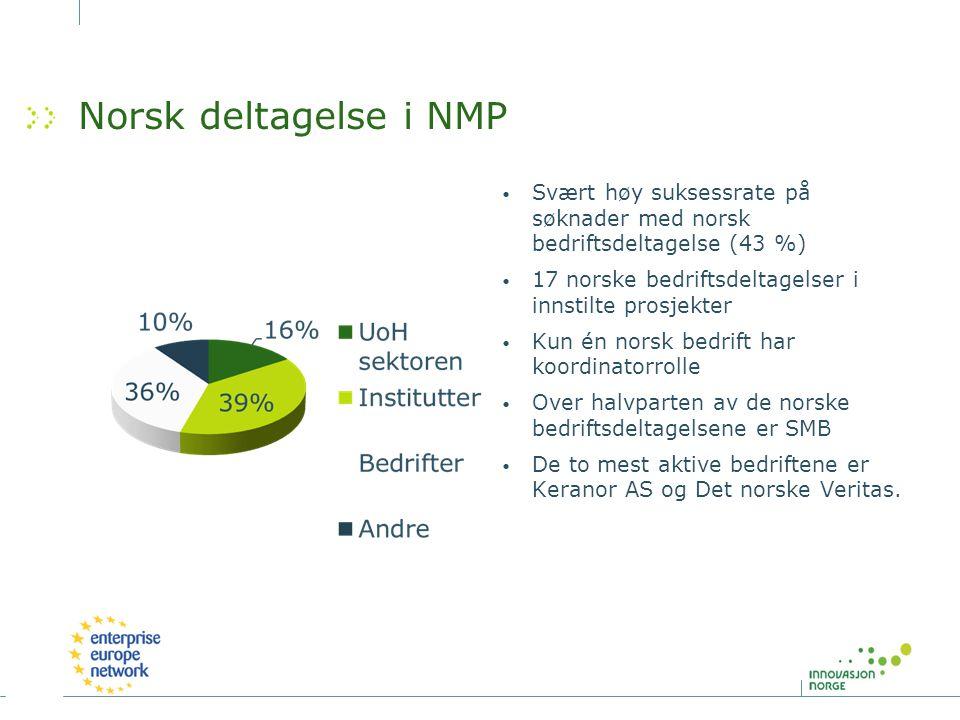 Norsk deltagelse i NMP Svært høy suksessrate på søknader med norsk bedriftsdeltagelse (43 %) 17 norske bedriftsdeltagelser i innstilte prosjekter Kun