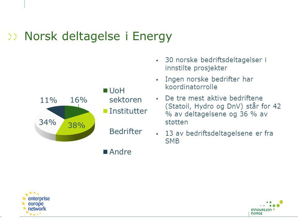 Norsk deltagelse i Energy 30 norske bedriftsdeltagelser i innstilte prosjekter Ingen norske bedrifter har koordinatorrolle De tre mest aktive bedrifte