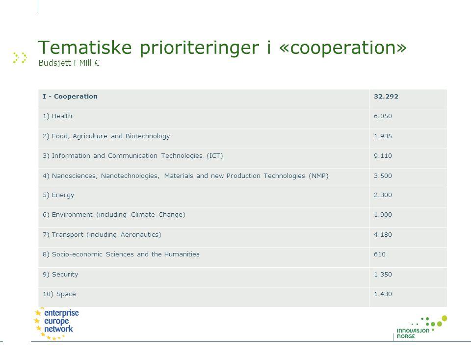 De viktigste dokumentene Arbeidsprogram (Work Programme) Utlysning (Call for Proposals) Brukerhåndbok (Guide for Applicants)