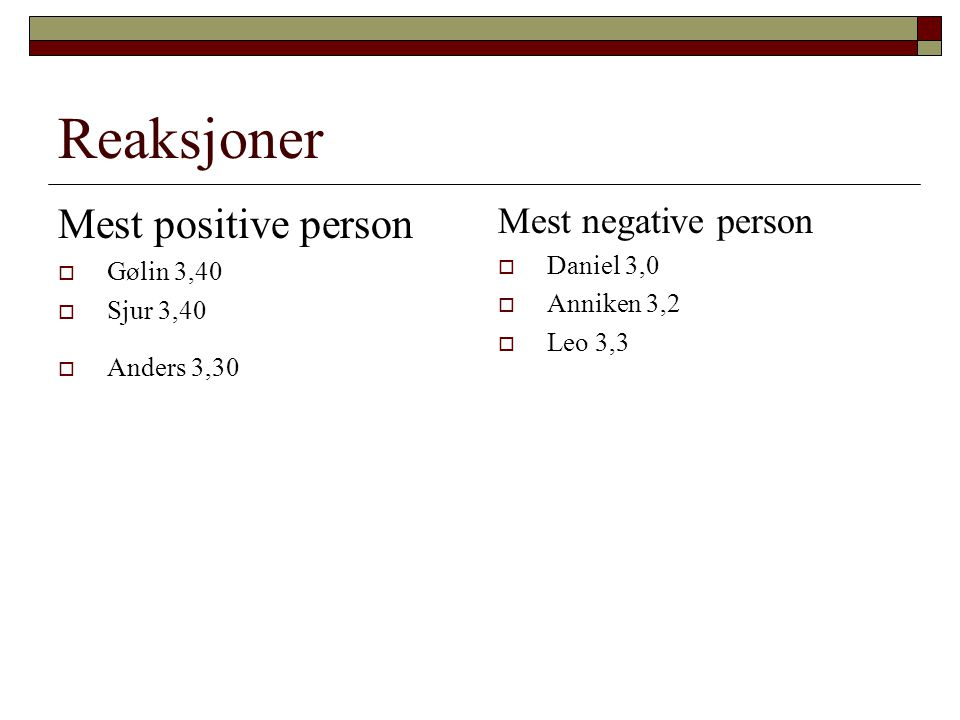 Reaksjoner Mest positive person  Gølin 3,40  Sjur 3,40  Anders 3,30 Mest negative person  Daniel 3,0  Anniken 3,2  Leo 3,3