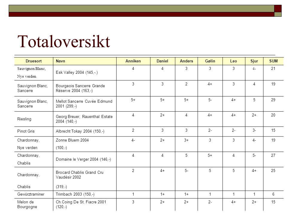 Totaloversikt DruesortNavnAnnikenDanielAndersGølinLeoSjurSUM Sauvignon Blanc, Esk Valley 2004 (145,-.) 44333 4- 21 Nye verden Sauvignon Blanc, Sancerr