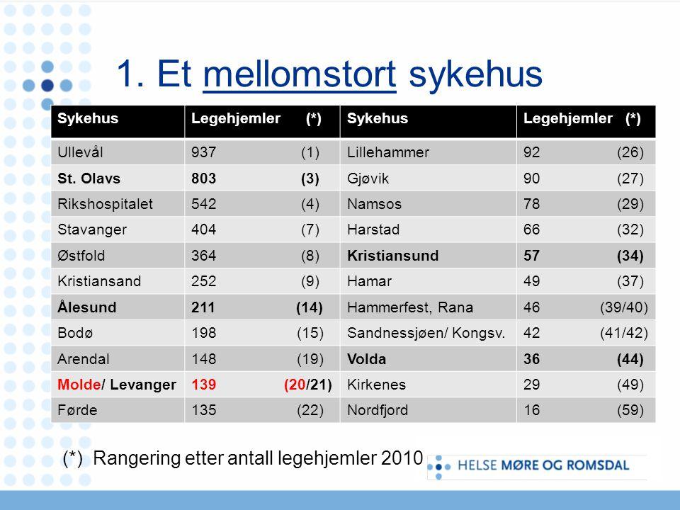 1. Et mellomstort sykehus (*) Rangering etter antall legehjemler 2010 SykehusLegehjemler (*)SykehusLegehjemler (*) Ullevål937 (1)Lillehammer92 (26) St
