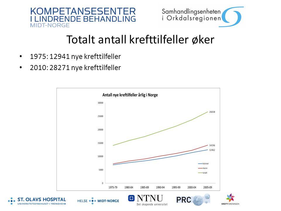 Totalt antall krefttilfeller øker 1975: 12941 nye krefttilfeller 2010: 28271 nye krefttilfeller