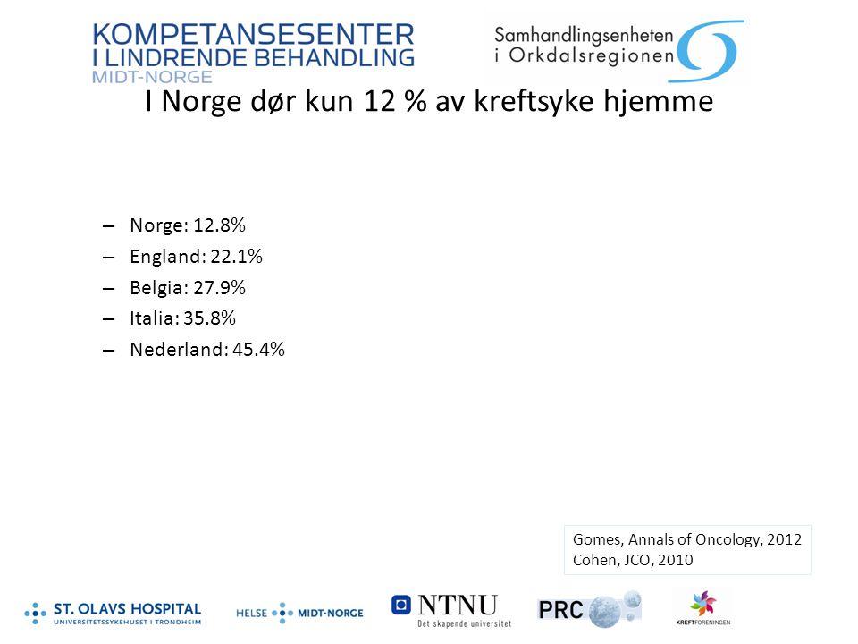 I Norge dør kun 12 % av kreftsyke hjemme – Norge: 12.8% – England: 22.1% – Belgia: 27.9% – Italia: 35.8% – Nederland: 45.4% Gomes, Annals of Oncology,