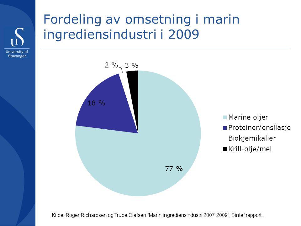 """Fordeling av omsetning i marin ingrediensindustri i 2009 Kilde: Roger Richardsen og Trude Olafsen """"Marin ingrediensindustri 2007-2009"""", Sintef rapport"""