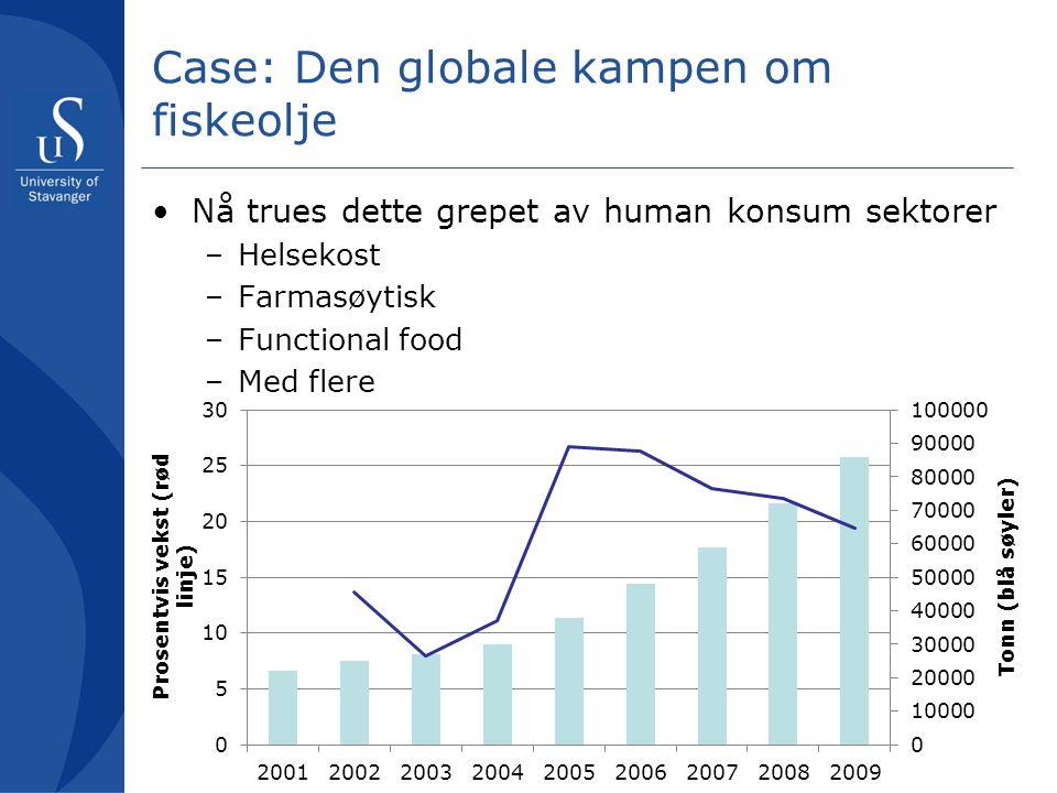 Case: Den globale kampen om fiskeolje Nå trues dette grepet av human konsum sektorer –Helsekost –Farmasøytisk –Functional food –Med flere