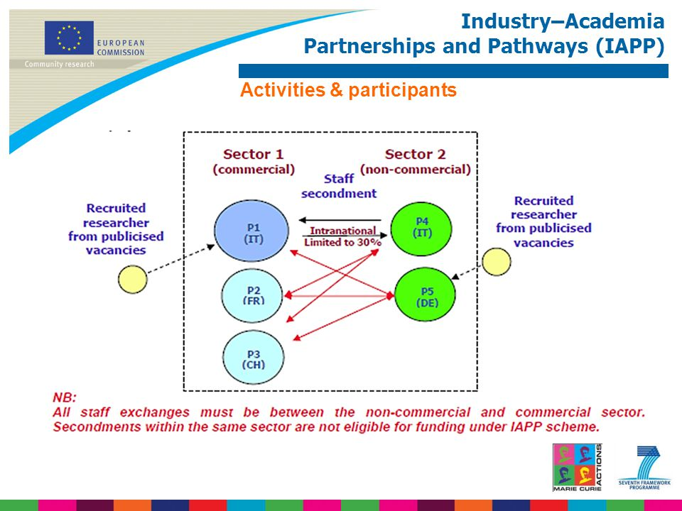 Industry–Academia Partnerships and Pathways (IAPP) Activities & participants