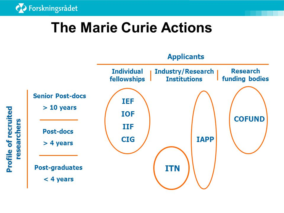 The Marie Curie Actions Profile of recruited researchers Post-graduates < 4 years Post-docs > 4 years Senior Post-docs > 10 years Applicants Individua