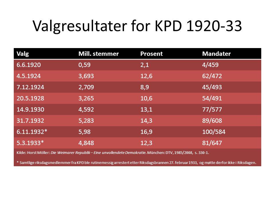 Valgresultater for NSDAP 1924-33 ValgMill.
