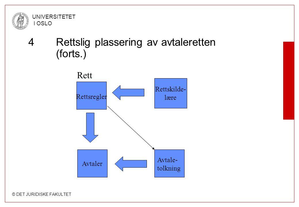 © DET JURIDISKE FAKULTET UNIVERSITETET I OSLO 4Rettslig plassering av avtaleretten (forts.) Rettsregler Avtaler Rettskilde- lære Rett Avtale- tolkning