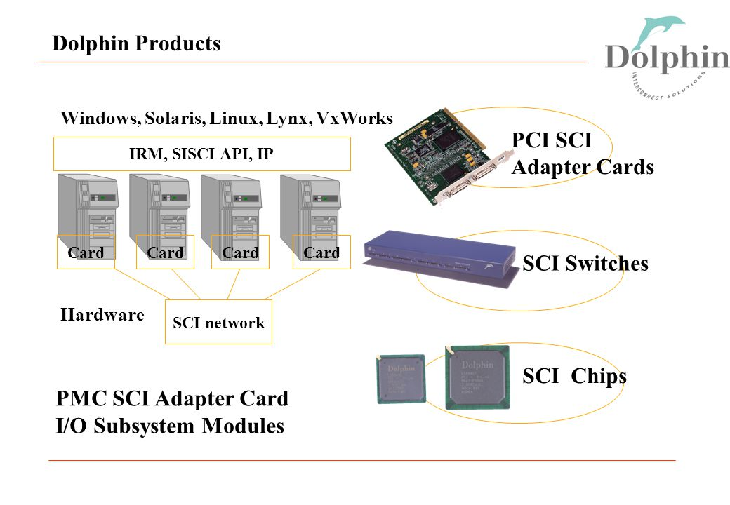 Dolphin Products SCI network PCI SCI Adapter Cards SCI Switches SCI Chips Card IRM, SISCI API, IP Windows, Solaris, Linux, Lynx, VxWorks Hardware PMC