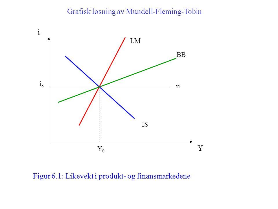 IS i Y LM BB ii ioio Y0Y0 Figur 6.1: Likevekt i produkt- og finansmarkedene Grafisk løsning av Mundell-Fleming-Tobin