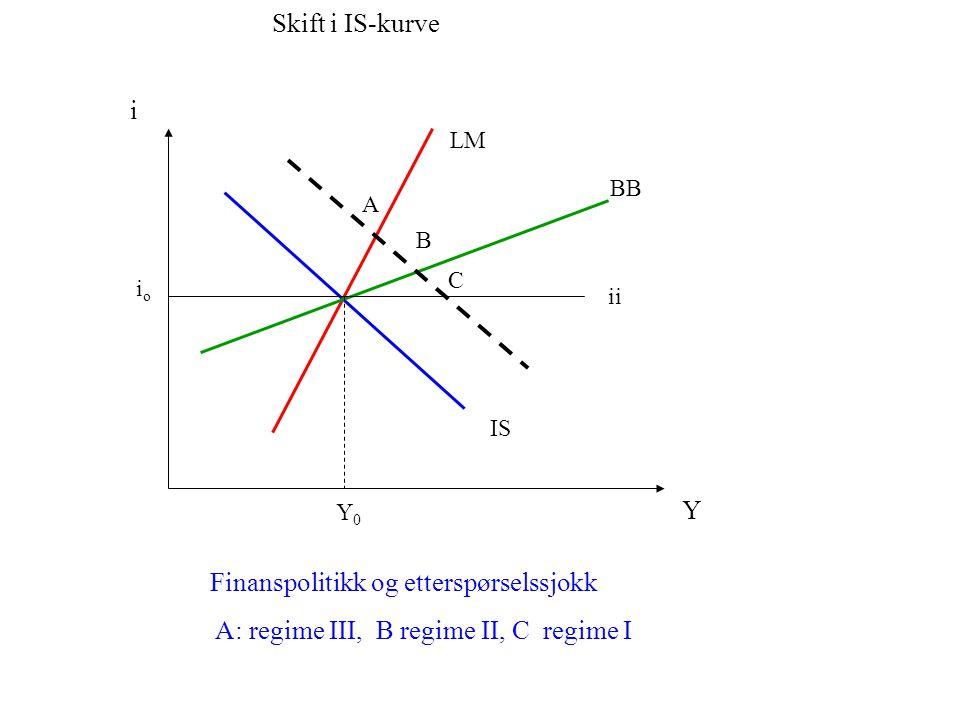 IS i Y LM BB ii Finanspolitikk og svært høy kapitalmobilitet Regime I og III blir umulige.