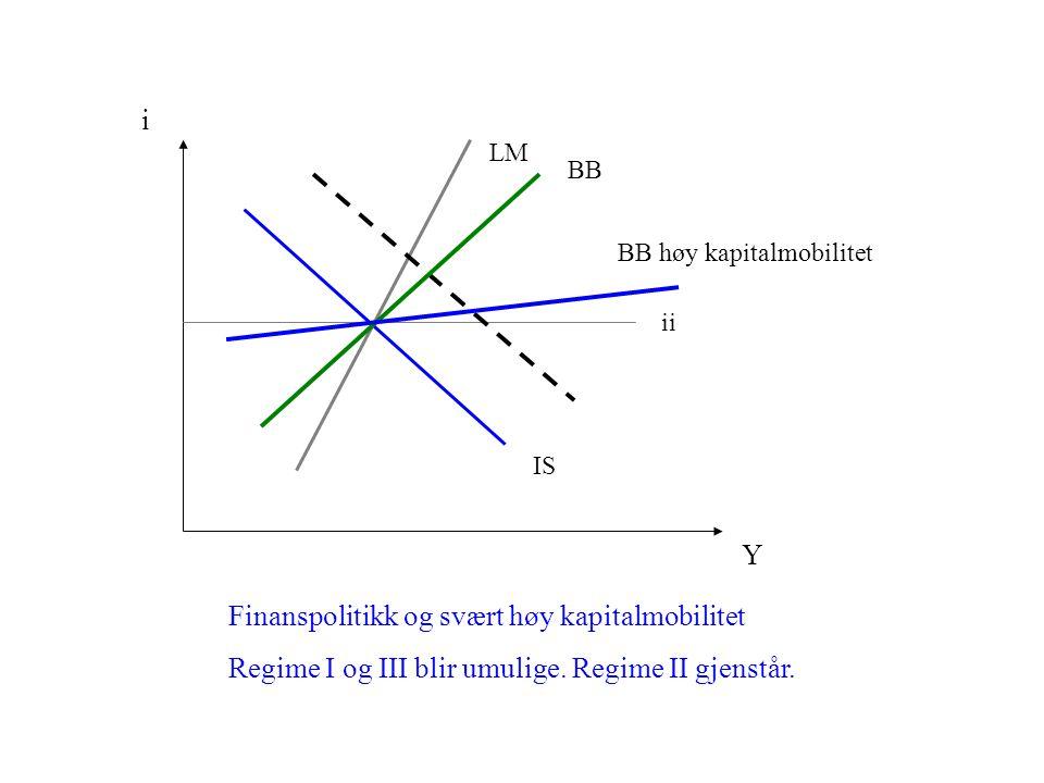 IS i Y LM BB ii Finanspolitikk og svært høy kapitalmobilitet Regime I og III blir umulige. Regime II gjenstår. BB høy kapitalmobilitet