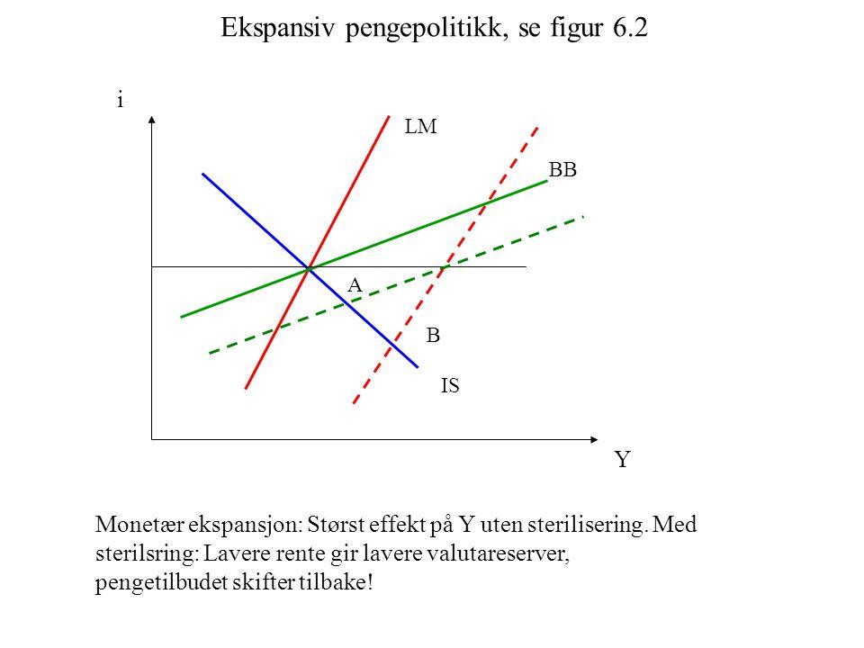 IS i Y LM BB Monetær ekspansjon: Størst effekt på Y uten sterilisering. Med sterilsring: Lavere rente gir lavere valutareserver, pengetilbudet skifter