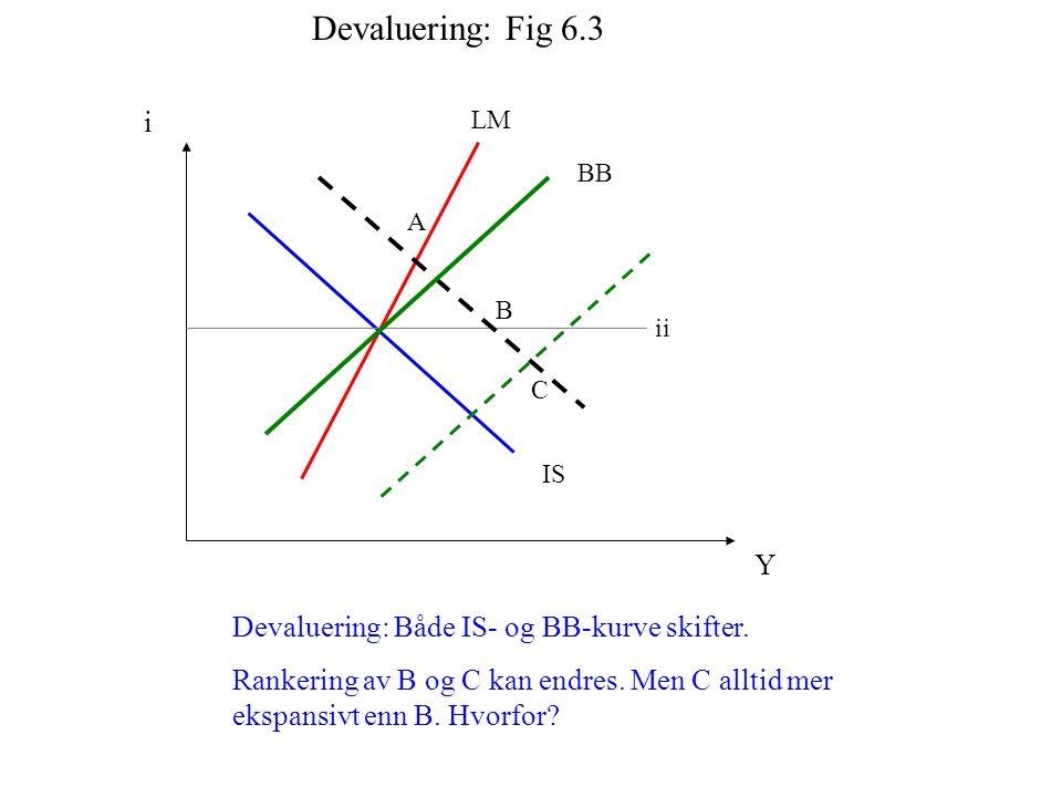 IS i Y LM BB Devaluering: Både IS- og BB-kurve skifter. Rankering av B og C kan endres. Men C alltid mer ekspansivt enn B. Hvorfor? ii A B C Devalueri