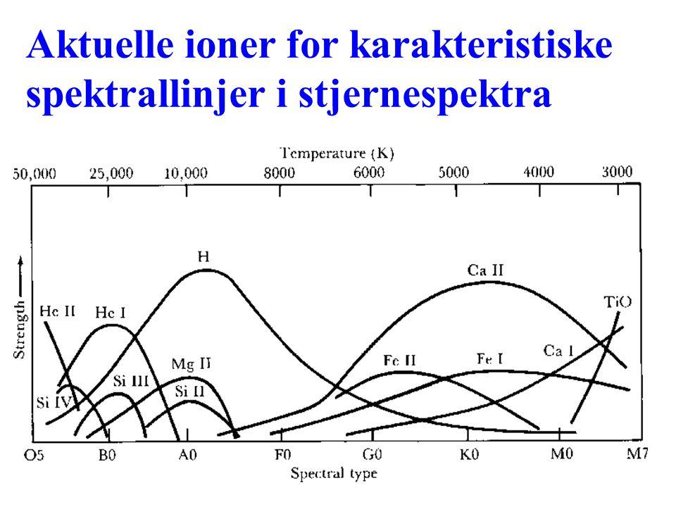 AST1010 - Stjerners natur24 Aktuelle ioner for karakteristiske spektrallinjer i stjernespektra