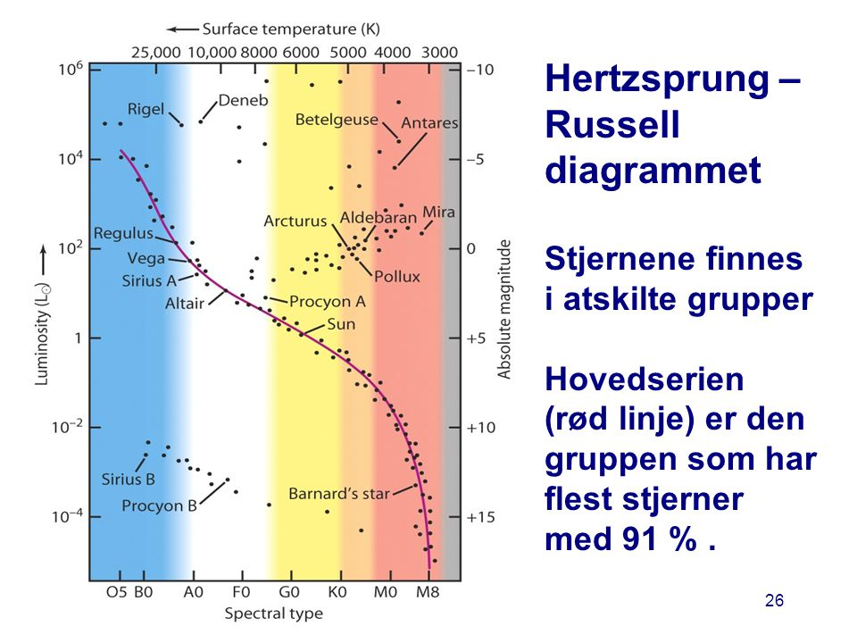 AST1010 - Stjerners natur26 Hertzsprung – Russell diagrammet Stjernene finnes i atskilte grupper Hovedserien (rød linje) er den gruppen som har flest stjerner med 91 %.