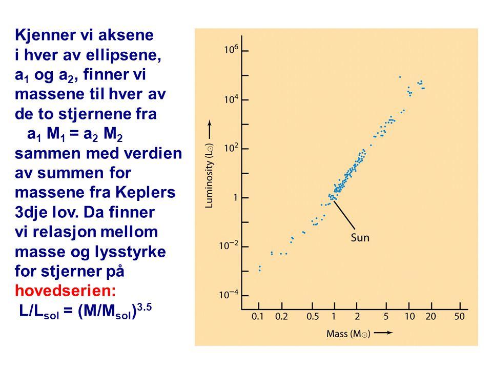32 Kjenner vi aksene i hver av ellipsene, a 1 og a 2, finner vi massene til hver av de to stjernene fra a 1 M 1 = a 2 M 2 sammen med verdien av summen for massene fra Keplers 3dje lov.