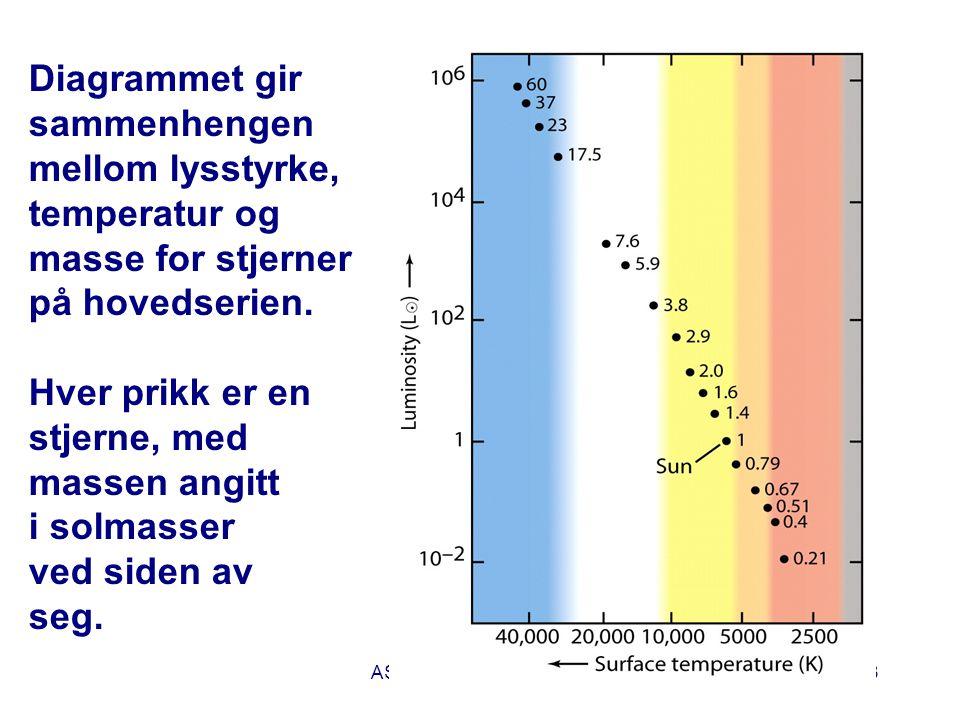 AST1010 - Stjerners natur33 Diagrammet gir sammenhengen mellom lysstyrke, temperatur og masse for stjerner på hovedserien. Hver prikk er en stjerne, m