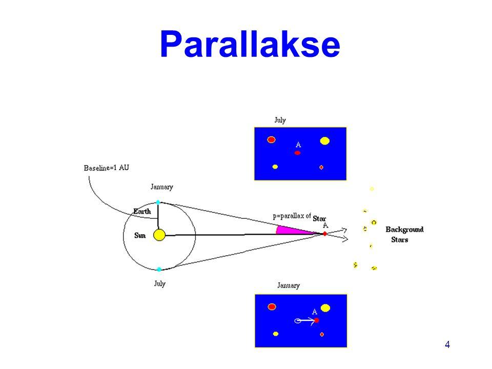 AST1010 - Stjerners natur5 Parsec En stjerne har avstand 1 parsec når dens parallaksevinkel er 1 buesekund Hvis avstanden, D, er 1 parsec har vi: –1AU/D =  der a er lik 1 buesekund målt i radianer, eller  = 1/206,256 radianer –D = 1 AU x (1/  ) som gir D = 3.09 10 13 km svarende til ~3.26 lysår (1AU = 150 10 6 km) D(istanse i parsec) = 1/p(arallaksevinkel)