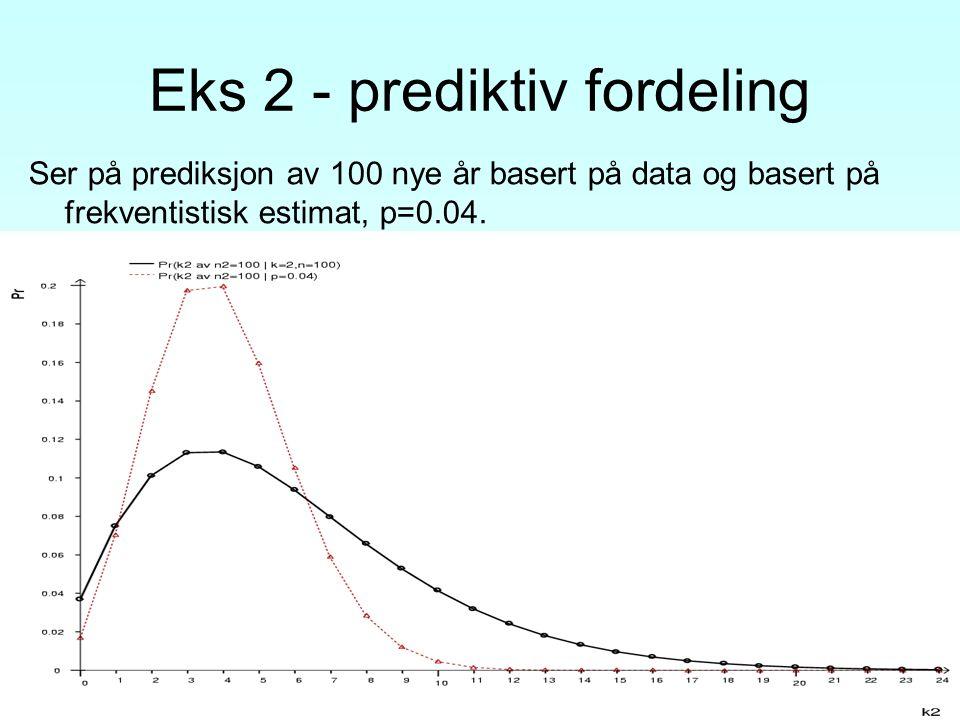 Eks 2 - prediktiv fordeling Ser på prediksjon av 100 nye år basert på data og basert på frekventistisk estimat, p=0.04.
