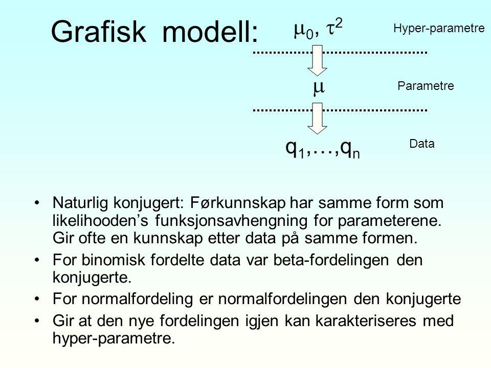 Grafisk modell: Naturlig konjugert: Førkunnskap har samme form som likelihooden's funksjonsavhengning for parameterene. Gir ofte en kunnskap etter dat