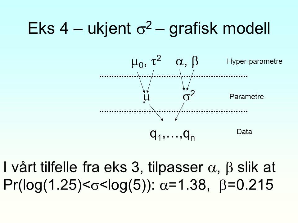 Eks 4 – ukjent  2 – grafisk modell  0,  2  q 1,…,q n Hyper-parametre Parametre Data 22 ,  I vårt tilfelle fra eks 3, tilpasser ,  slik at Pr