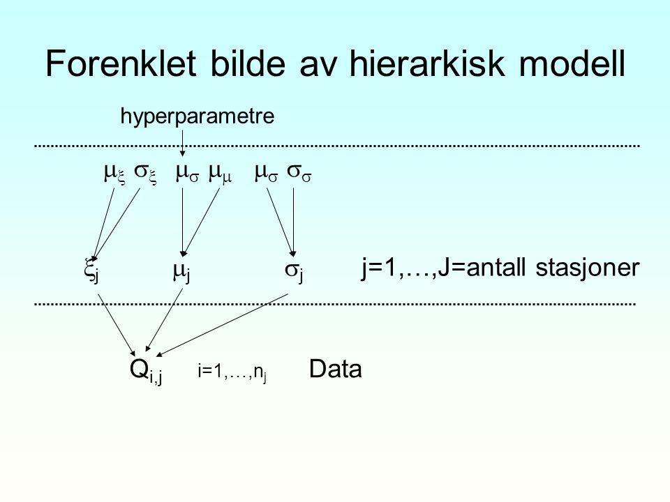 Forenklet bilde av hierarkisk modell hyperparametre              j  j  j j=1,…,J=antall stasjoner Q i,j i=1,…,n j Data