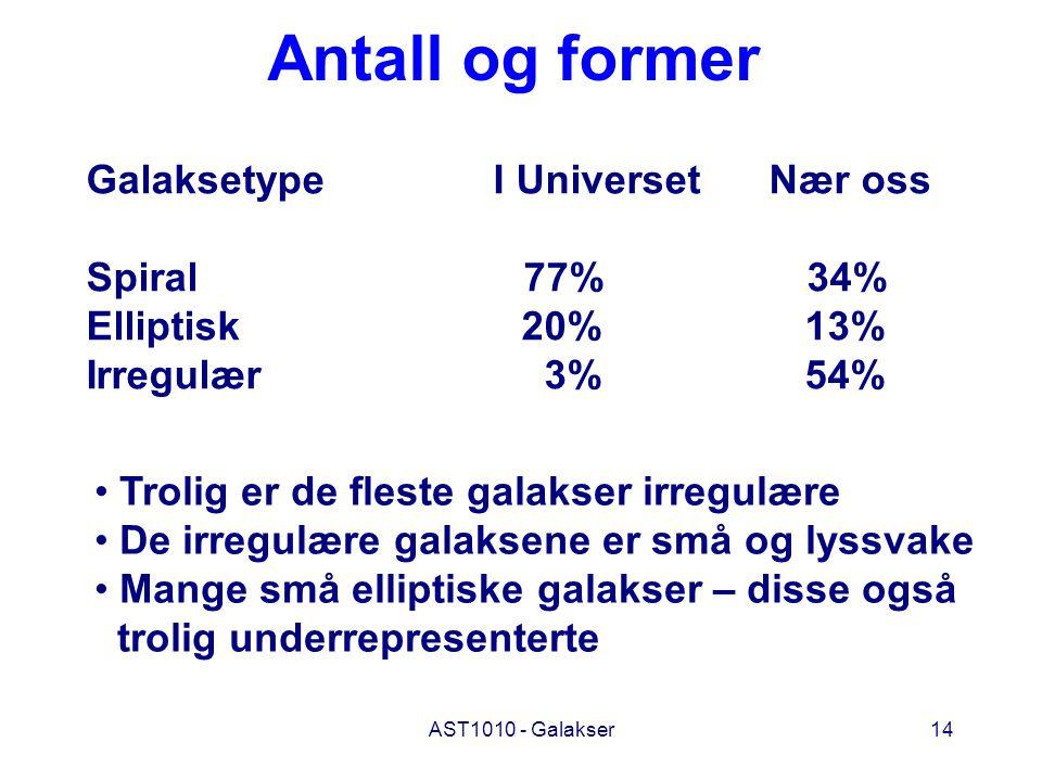 AST1010 - Galakser14 Antall og former Galaksetype I Universet Nær oss Spiral 77% 34% Elliptisk 20% 13% Irregulær 3% 54% Trolig er de fleste galakser i