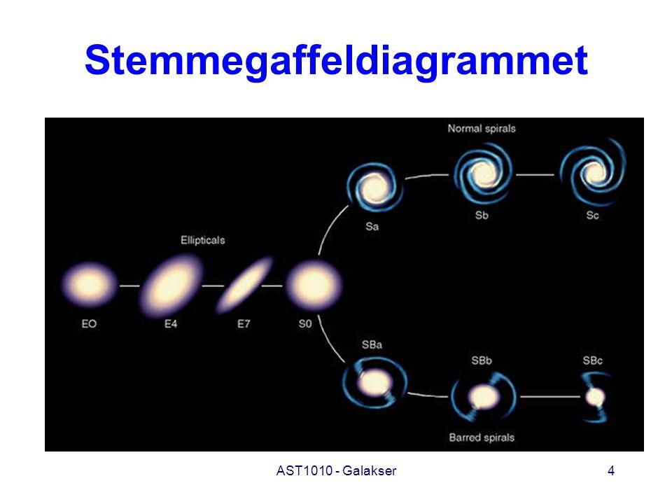 AST1010 - Galakser15 Masser - lysstyrker - størrelser Spiral Elliptisk Irregulær Masse* 10 9 – 4x10 11 10 5 – 10 13 10 8 – 3x10 10 (Sola = 1) Lysstyrke 10 8 – 2x10 10 3x10 5 – 10 11 10 7 – 10 9 (Sola = 1) Størrelse 15x10 3 – 8x10 5 3x10 3 – 6x10 5 3x10 3 – 3x10 4 (Lysår) ____________ * Massetallene gjelder andelen av massen som finnes i stjerner og inkluderer ikke mørk masse