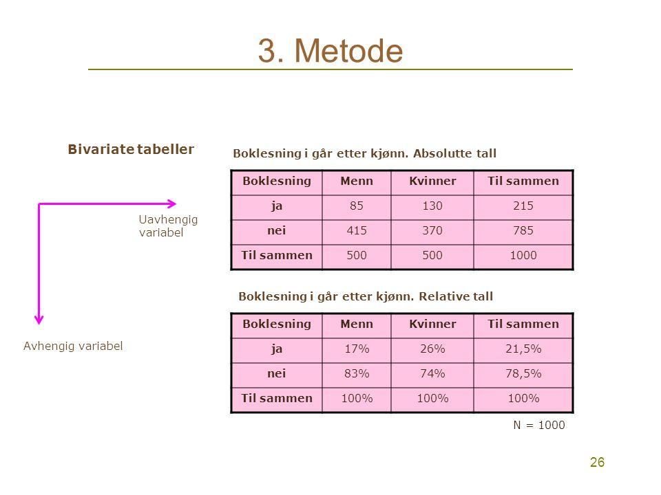 25 3. Metode BIVARIATE TABELLER Hvilke variabler er interessante i en bivariat fremstilling? kjønnLeste bok i går Leste bok i går: mennLeste bok i går