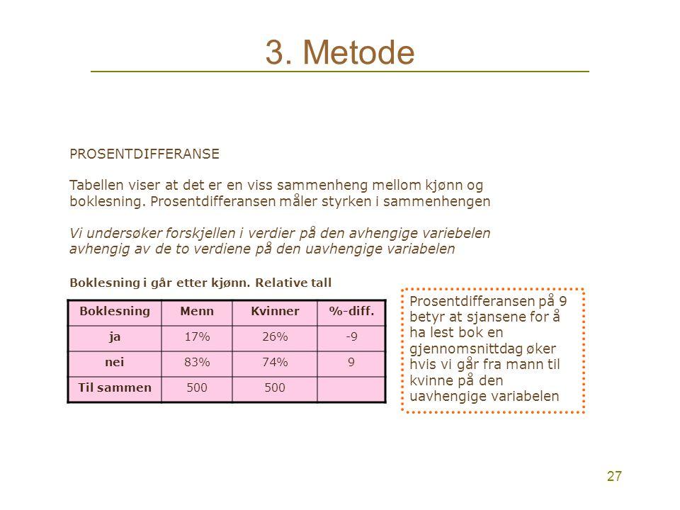 26 3. Metode Bivariate tabeller Boklesning i går etter kjønn. Absolutte tall Uavhengig variabel Avhengig variabel Boklesning i går etter kjønn. Relati