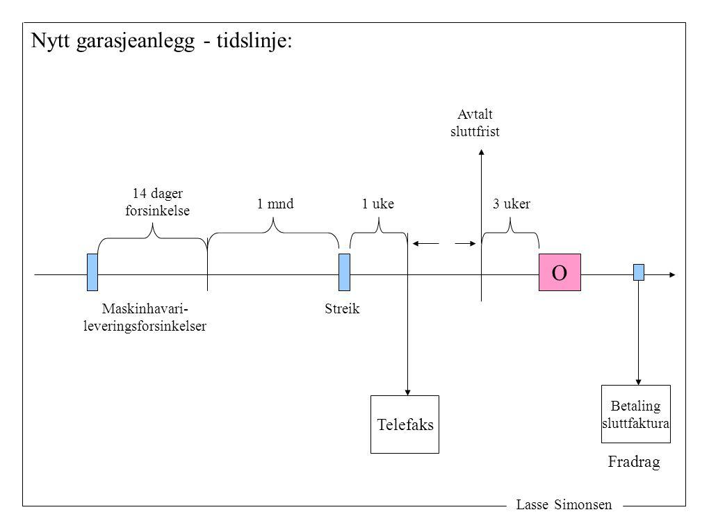 Lasse Simonsen Nytt garasjeanlegg - tidslinje: O Maskinhavari- leveringsforsinkelser 14 dager forsinkelse 1 mnd Streik 1 uke Telefaks Avtalt sluttfris