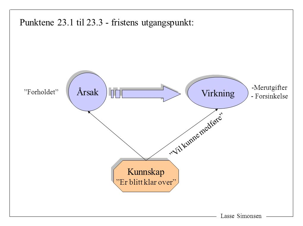 """Lasse Simonsen Årsak Virkning Punktene 23.1 til 23.3 - fristens utgangspunkt: """"Vil kunne medføre"""" Kunnskap """"Er blitt klar over"""" Kunnskap """"Er blitt kla"""
