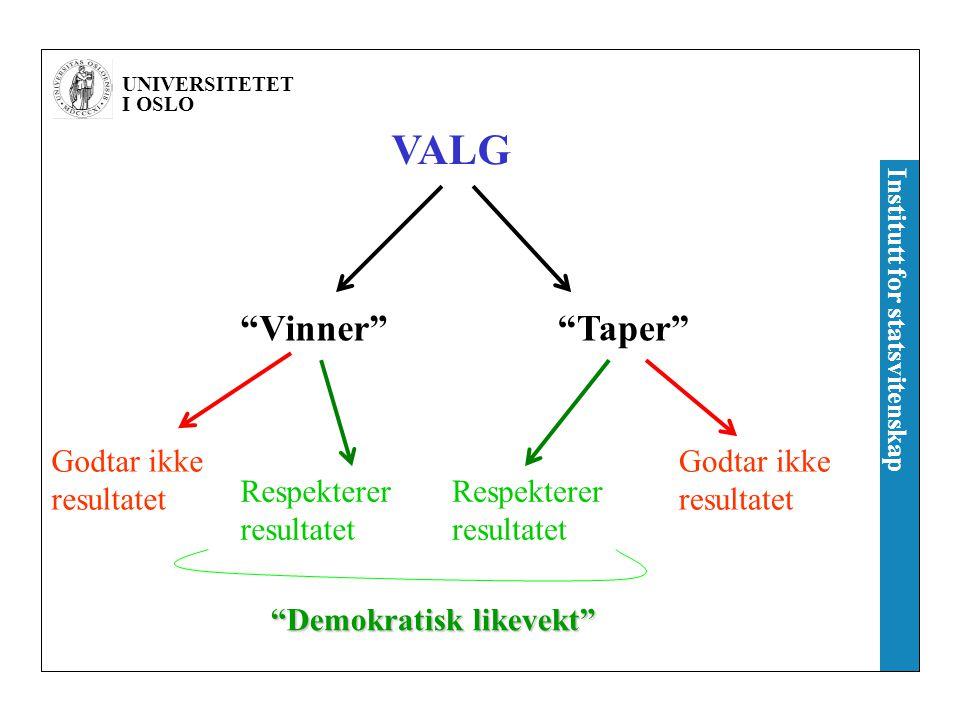 """UNIVERSITETET I OSLO Institutt for statsvitenskap VALG """"Vinner""""""""Taper"""" Godtar ikke resultatet Respekterer resultatet """"Demokratisk likevekt"""""""