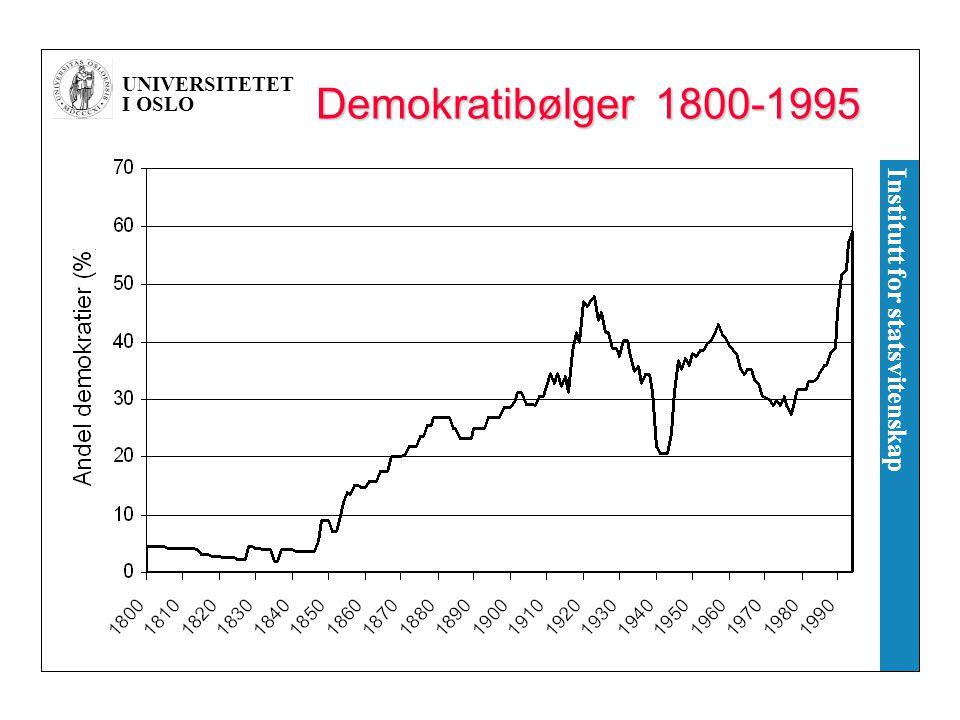 UNIVERSITETET I OSLO Institutt for statsvitenskap Demokratibølger 1800-1995
