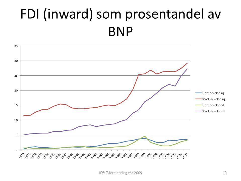 FDI (inward) som prosentandel av BNP 10IPØ 7.forelesning vår 2009