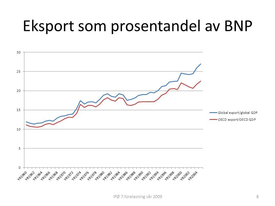 Eksport som prosentandel av BNP 8IPØ 7.forelesning vår 2009