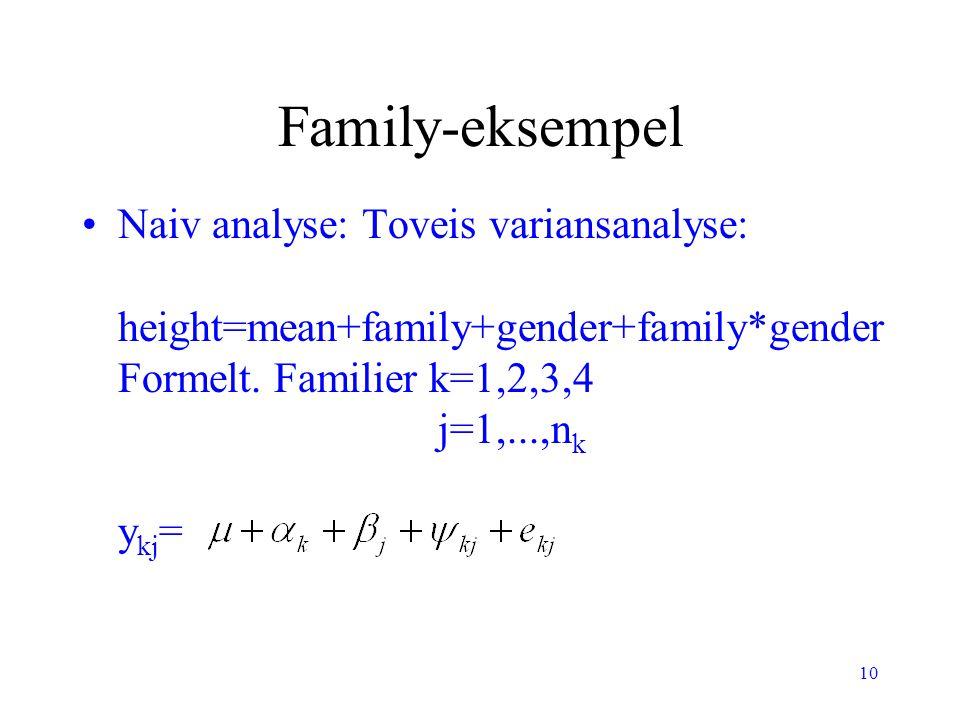10 Family-eksempel Naiv analyse: Toveis variansanalyse: height=mean+family+gender+family*gender Formelt. Familier k=1,2,3,4 j=1,...,n k y kj =