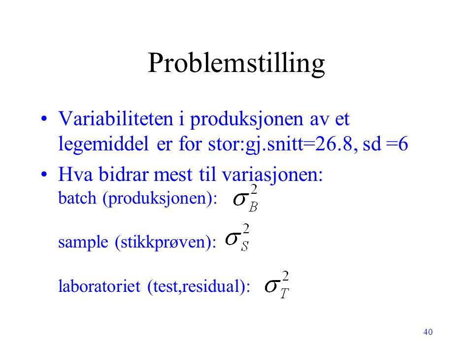 40 Problemstilling Variabiliteten i produksjonen av et legemiddel er for stor:gj.snitt=26.8, sd =6 Hva bidrar mest til variasjonen: batch (produksjone