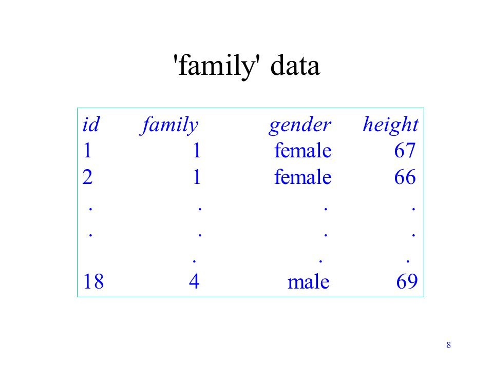 8 family data id family gender height 1 1 female 67 2 1 female 66....... 18 4 male 69