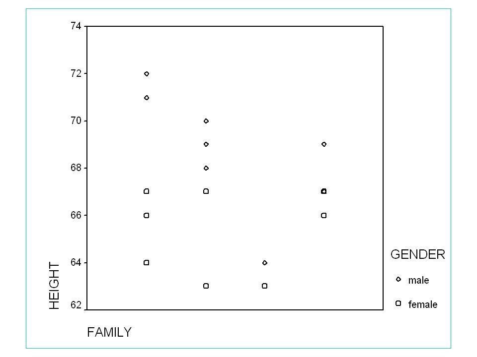 10 Family-eksempel Naiv analyse: Toveis variansanalyse: height=mean+family+gender+family*gender Formelt.