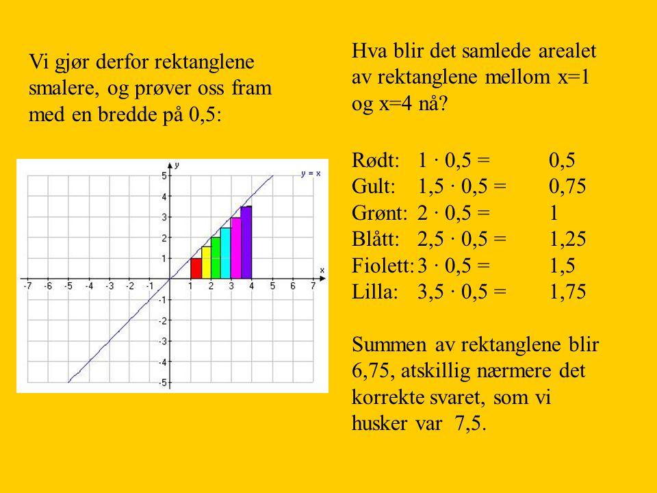 Vi gjør derfor rektanglene smalere, og prøver oss fram med en bredde på 0,5: Hva blir det samlede arealet av rektanglene mellom x=1 og x=4 nå? Rødt: 1
