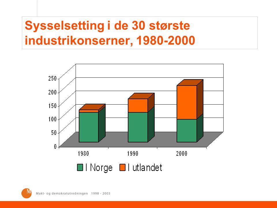 Sysselsetting i de 30 største industrikonserner, 1980-2000
