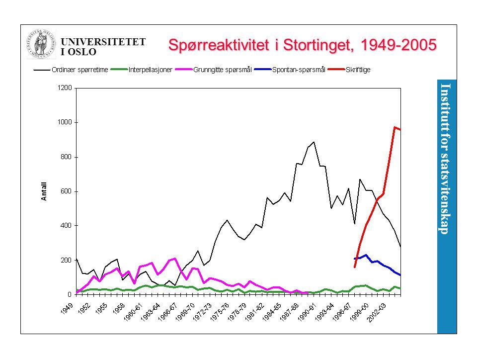 UNIVERSITETET I OSLO Institutt for statsvitenskap Stortingets kontroll 1.