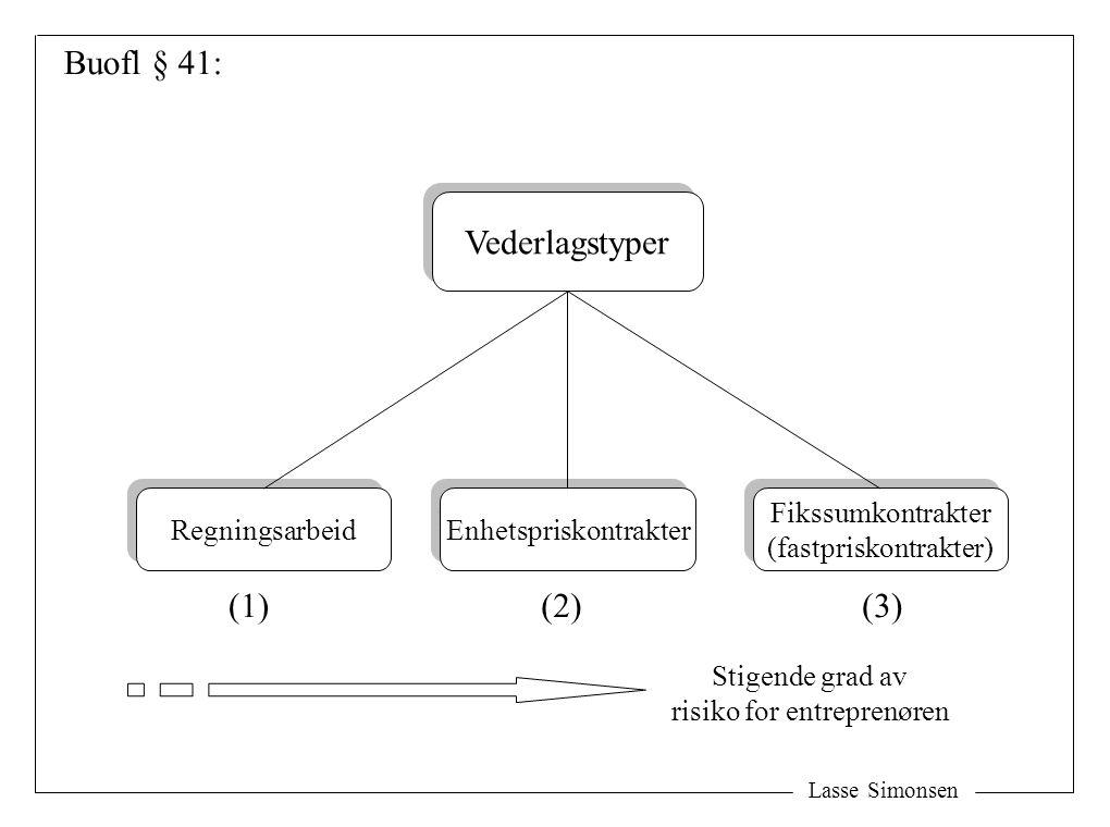 Lasse Simonsen Vederlagstyper Regningsarbeid Enhetspriskontrakter Fikssumkontrakter (fastpriskontrakter) Fikssumkontrakter (fastpriskontrakter) (1)(2)(3) Stigende grad av risiko for entreprenøren Buofl § 41: