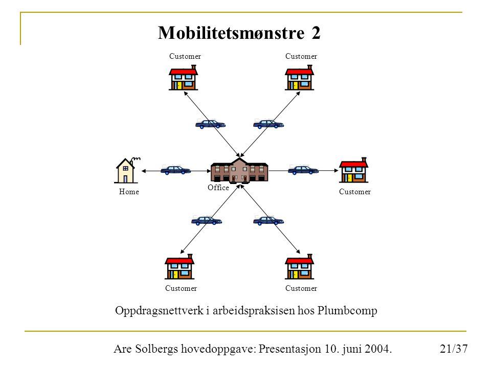 Are Solbergs hovedoppgave: Presentasjon 10. juni 2004. Mobilitetsmønstre 2 HomeCustomer Office Customer Oppdragsnettverk i arbeidspraksisen hos Plumbc