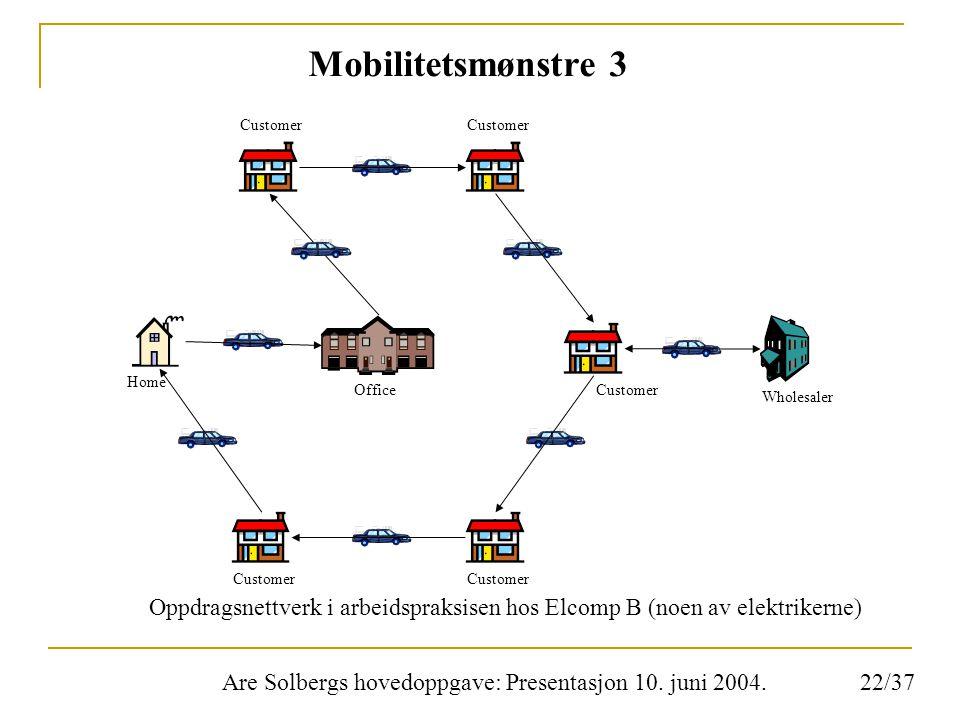 Are Solbergs hovedoppgave: Presentasjon 10. juni 2004. Mobilitetsmønstre 3 Oppdragsnettverk i arbeidspraksisen hos Elcomp B (noen av elektrikerne) Off